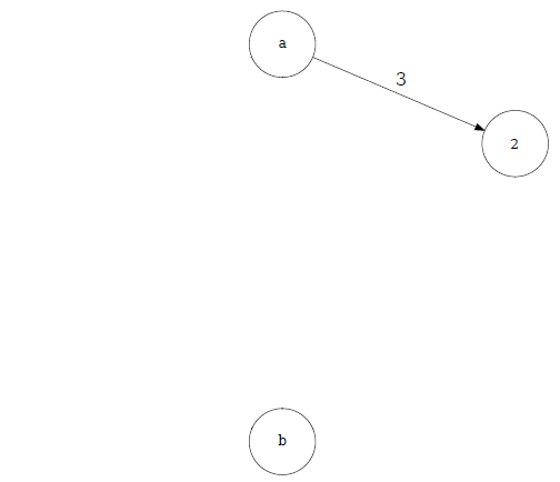Java implementation of a max flow algorithm on a graph - Stefano